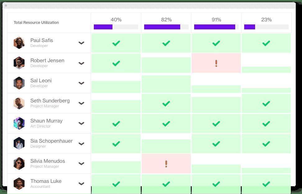 Schedule-Total Utilization- Forecast App - Best resource management software