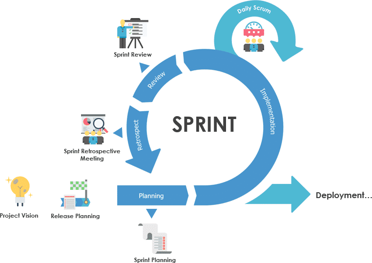 agile, agile methodologies, scrum, sprint review