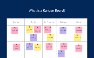 what is a kanban board, why use kanban, what is kanban, history of kanban, elements of kanban board, productivity land, productivityland